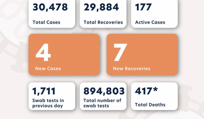 Four new cases in past 24 hours as COVID numbers continue to decline